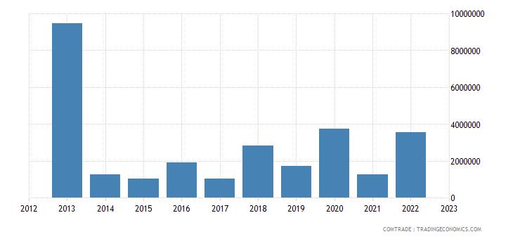 austria exports papua new guinea