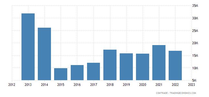 austria exports paraguay