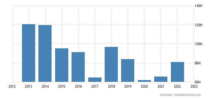 austria exports peru