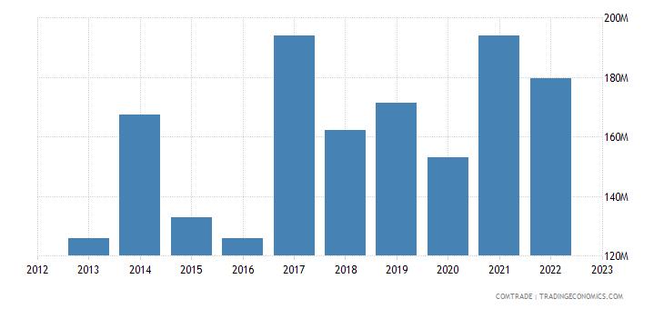 austria exports philippines