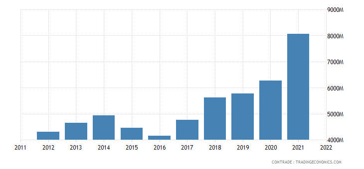 austria exports poland
