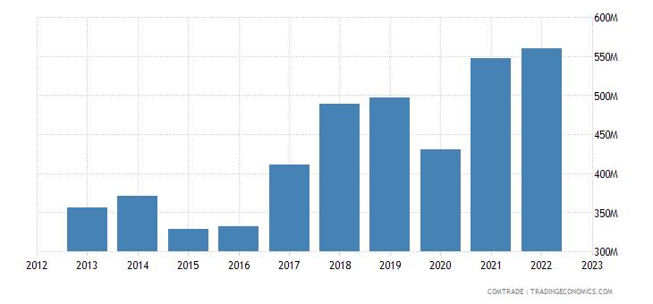 austria exports portugal