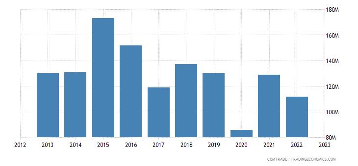 austria exports qatar