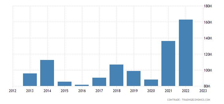 austria exports romania articles iron steel