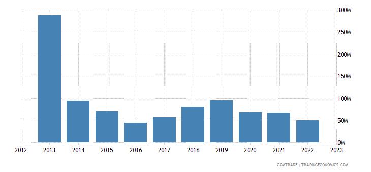 austria exports russia articles iron steel