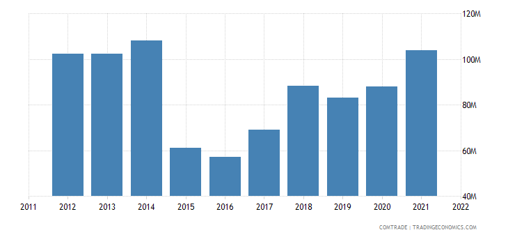 austria exports russia miscellaneous articles base metal