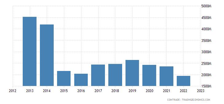 austria exports russia