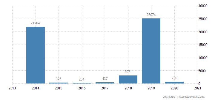 austria exports rwanda aluminum