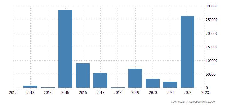 austria exports rwanda articles iron steel