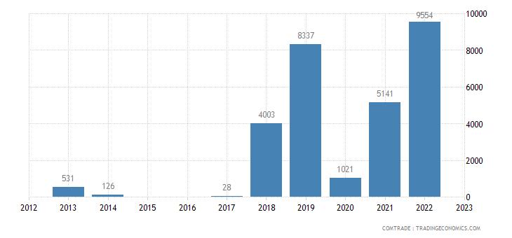 austria exports rwanda miscellaneous manufactured articles