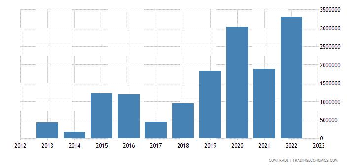 austria exports rwanda