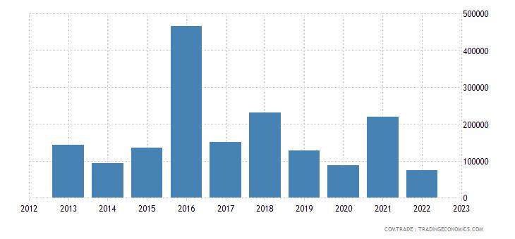 austria exports samoa