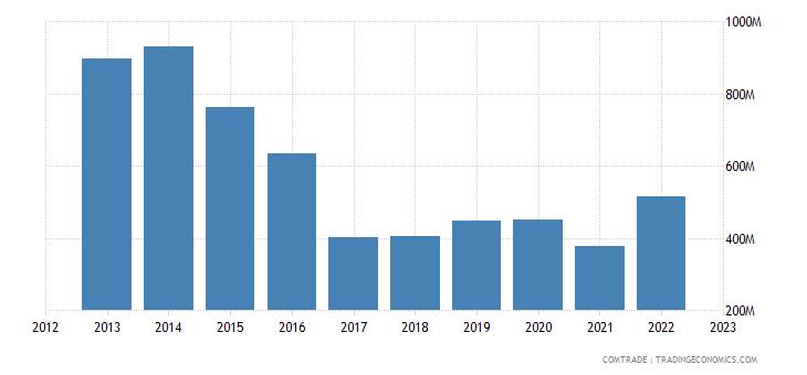 austria exports saudi arabia