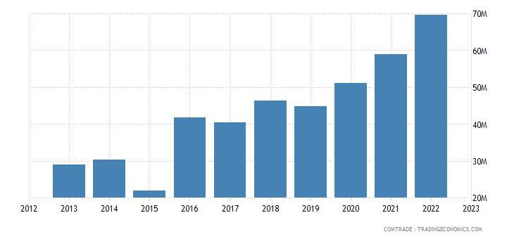 austria exports senegal
