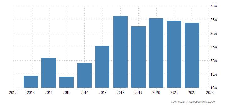 austria exports serbia articles iron steel