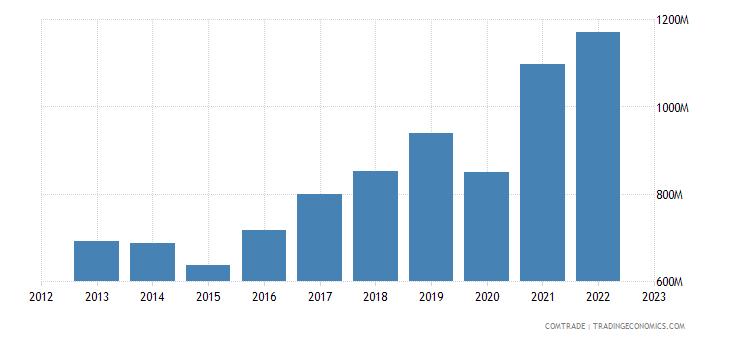 austria exports serbia