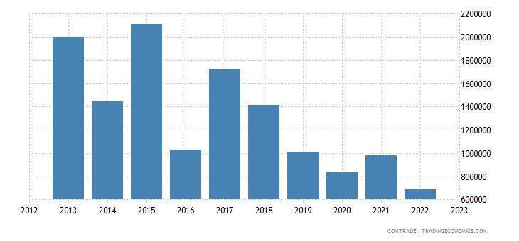 austria exports seychelles