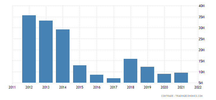 austria exports singapore articles iron steel