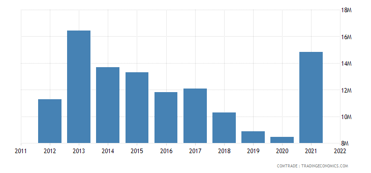 austria exports singapore miscellaneous articles base metal