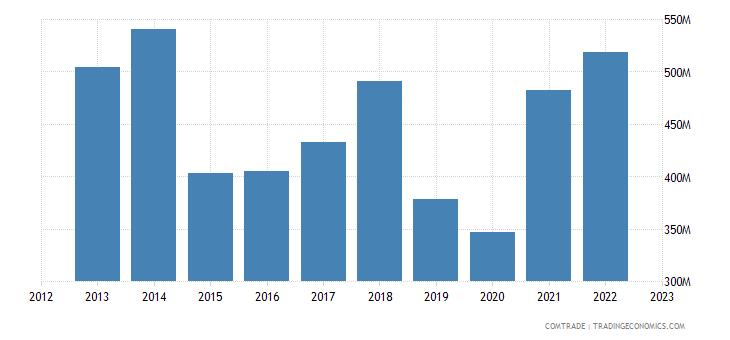 austria exports singapore