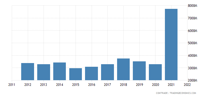 austria exports slovakia