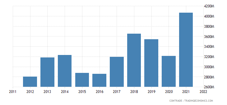 austria exports slovenia