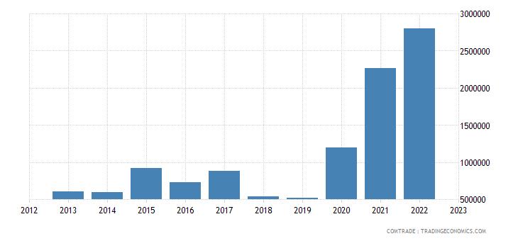 austria exports somalia