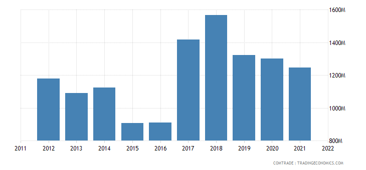 austria exports south korea