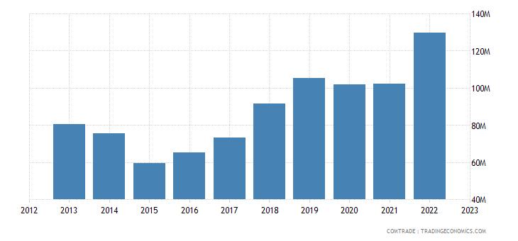 austria exports spain articles iron steel