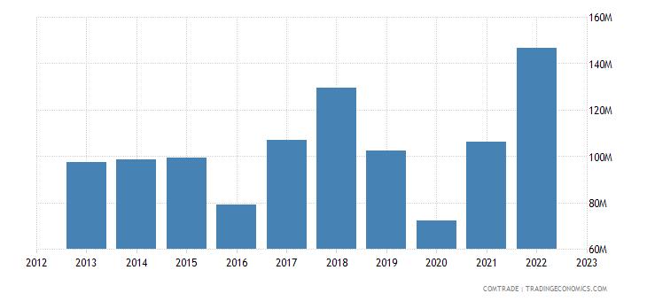 austria exports spain iron steel