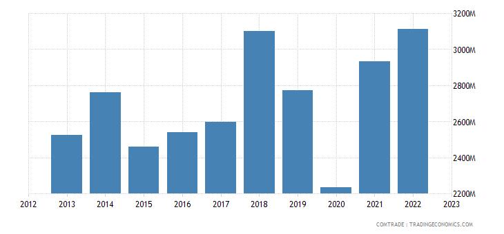 austria exports spain