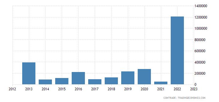 austria exports st kitts nevis
