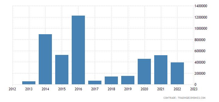 austria exports st vincent grenadines