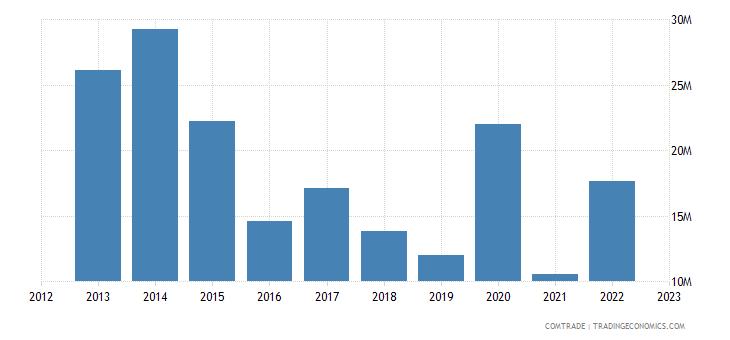 austria exports sudan