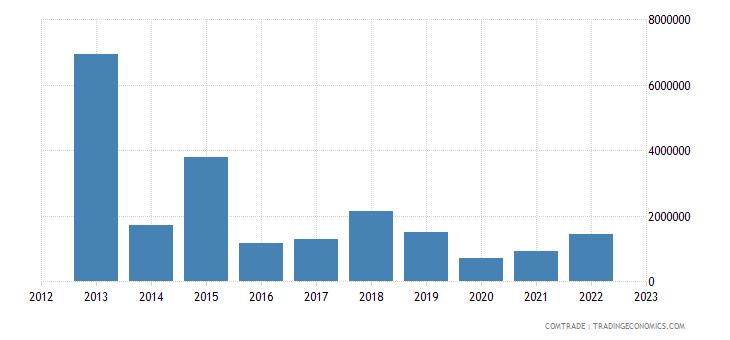 austria exports suriname
