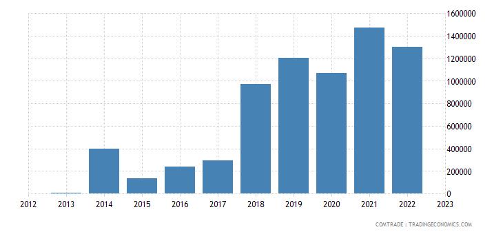 austria exports swaziland