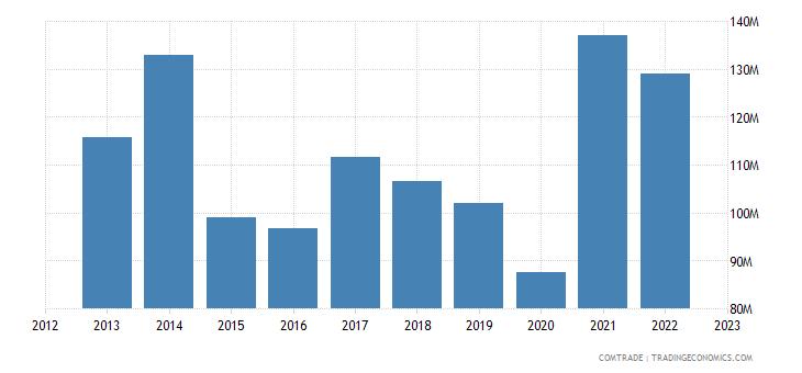 austria exports sweden articles iron steel
