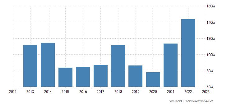 austria exports sweden iron steel