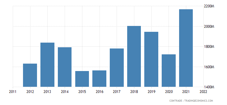 austria exports sweden