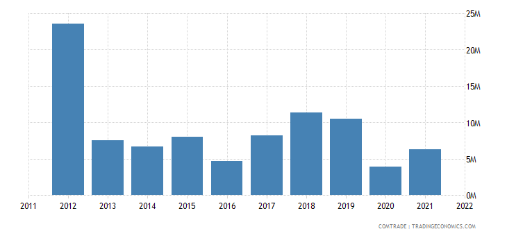 austria exports syria