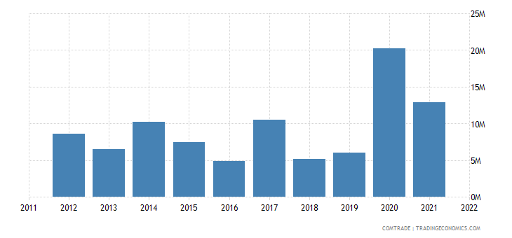 austria exports tajikistan