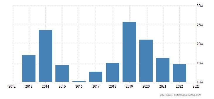 austria exports tanzania