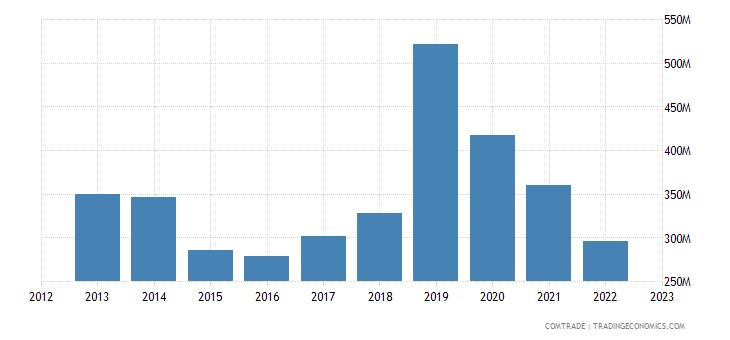 austria exports thailand