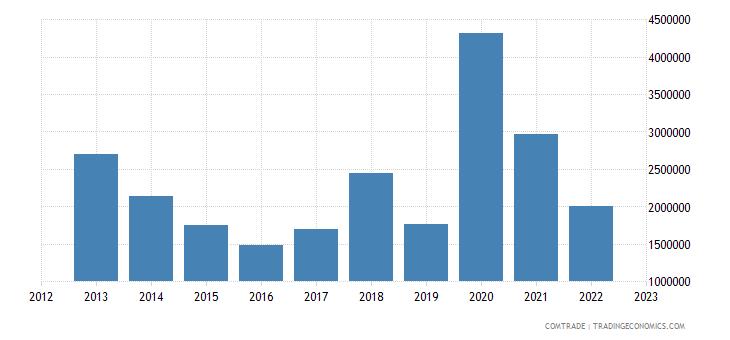 austria exports togo
