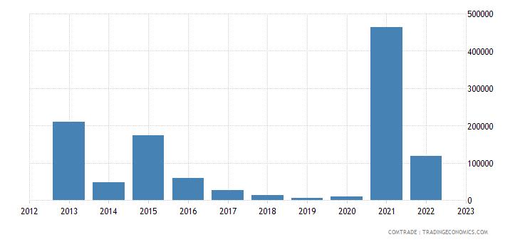 austria exports tokelau