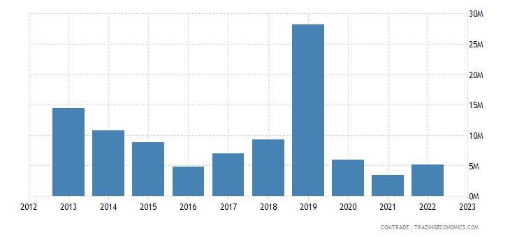 austria exports trinidad tobago