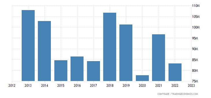 austria exports tunisia