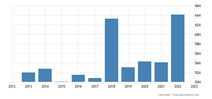austria exports turkey articles iron steel
