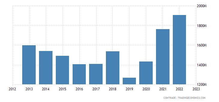 austria exports turkey