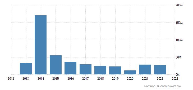 austria exports turkmenistan